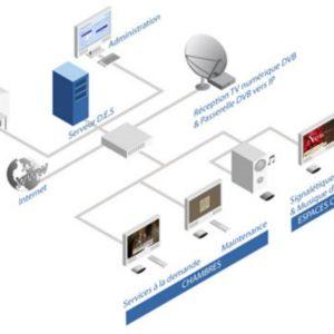 Plateforme de diffusion de la télévision sur IP