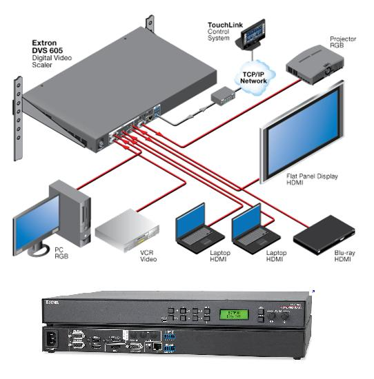interface et cablage audiovisuel
