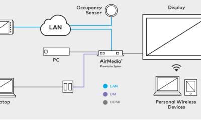 """CRESTRON Airmedia: solution """"sans-contact"""" pour vos réunion"""